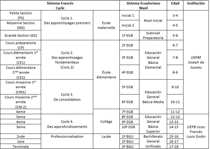 Educación Binacional Funcionamiento del sistema educativo nacional francés